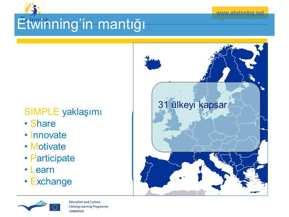 30 Etwinning'in mantığı Sadelik & Esneklik SIMPLE yaklaşımı Share Innovate Motivate Participate Learn Exchange 31 ülkeyi kapsar