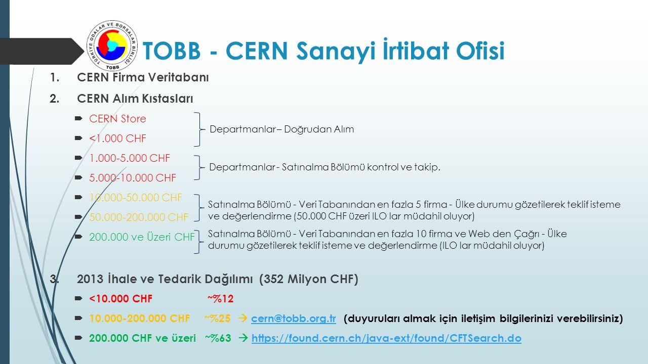 1.CERN Firma Veritabanı 2.CERN Alım Kıstasları  CERN Store  <1.000 CHF  1.000-5.000 CHF  5.000-10.000 CHF  10.000-50.000 CHF  50.000-200.000 CHF