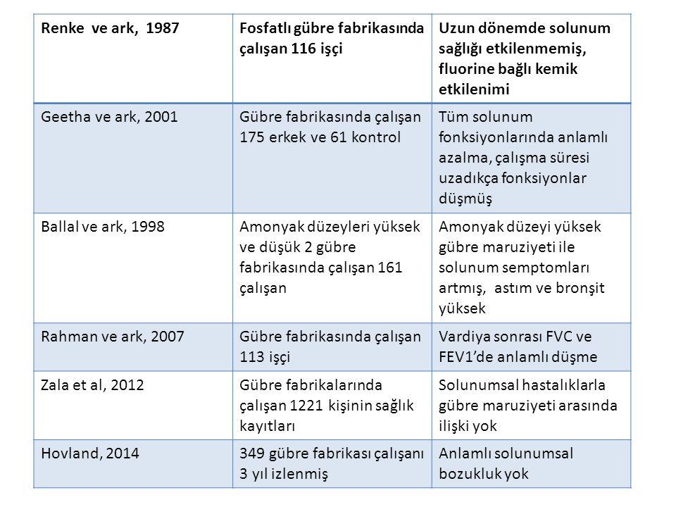 Renke ve ark, 1987Fosfatlı gübre fabrikasında çalışan 116 işçi Uzun dönemde solunum sağlığı etkilenmemiş, fluorine bağlı kemik etkilenimi Geetha ve ar