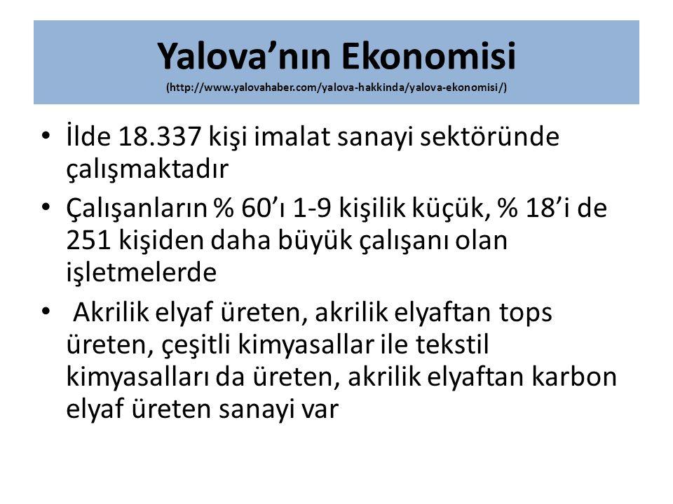 Yalova'nın Ekonomisi (http://www.yalovahaber.com/yalova-hakkinda/yalova-ekonomisi/) İlde 18.337 kişi imalat sanayi sektöründe çalışmaktadır Çalışanlar