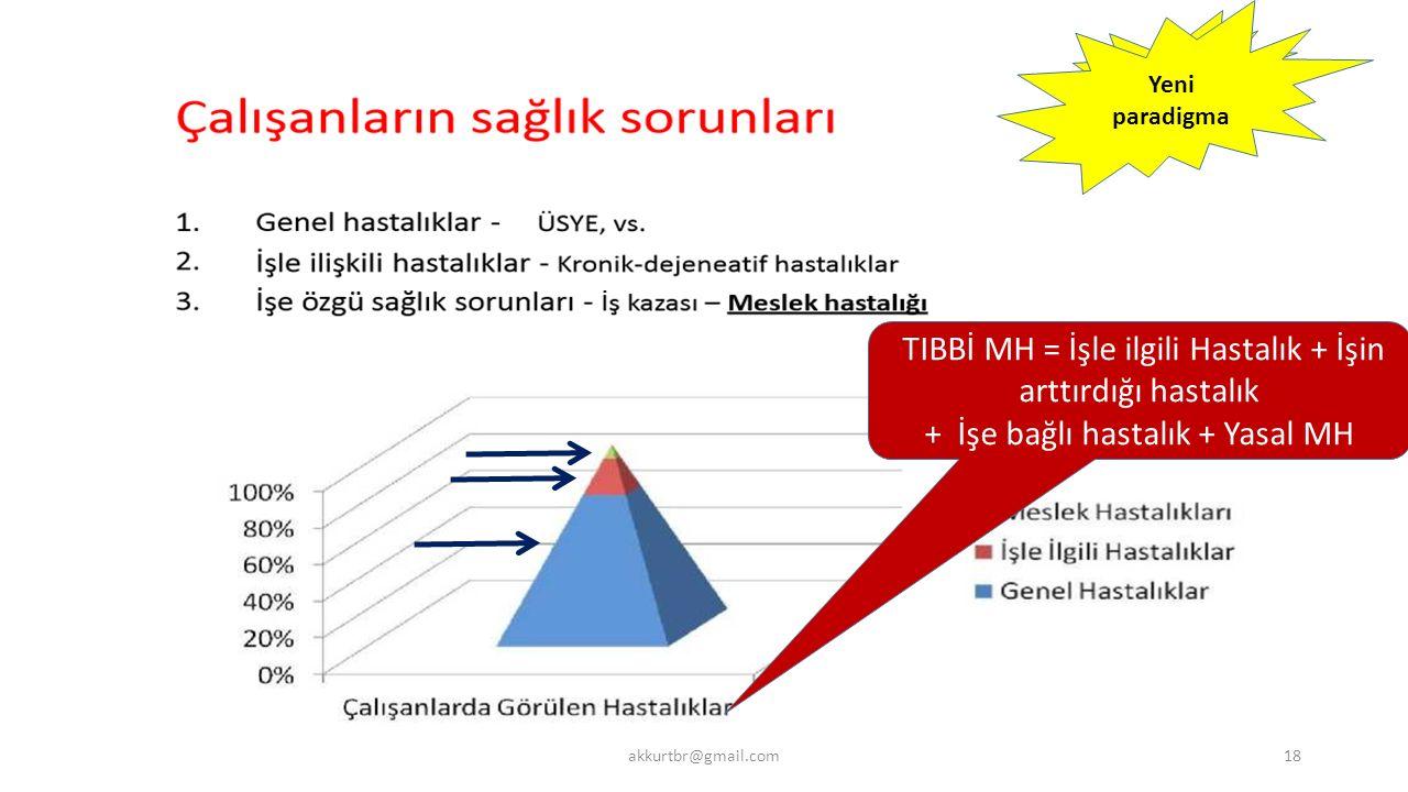Klasik söylem Yeni paradigma TIBBİ MH = İşle ilgili Hastalık + İşin arttırdığı hastalık + İşe bağlı hastalık + Yasal MH akkurtbr@gmail.com18