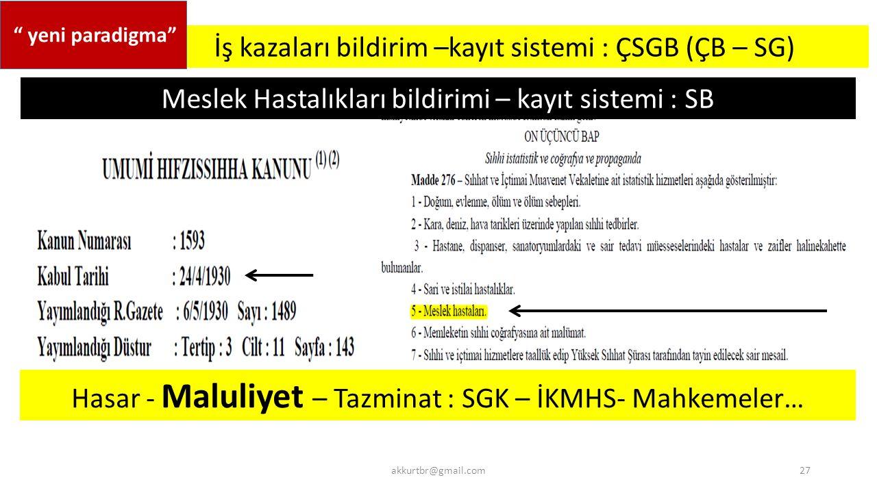 akkurtbr@gmail.com İş kazaları bildirim –kayıt sistemi : ÇSGB (ÇB – SG) Meslek Hastalıkları bildirimi – kayıt sistemi : SB 27 yeni paradigma Hasar - Maluliyet – Tazminat : SGK – İKMHS- Mahkemeler…