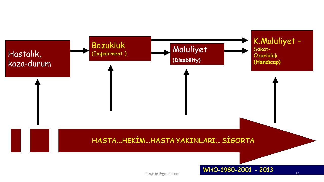 Hastalık, kaza-durum Bozukluk (Impairment ) Maluliyet (Disability) K.Maluliyet – Sakat- Özürlülük (Handicap) WHO-1980-2001 - 2013 HASTA...HEKİM...HASTA YAKINLARI...