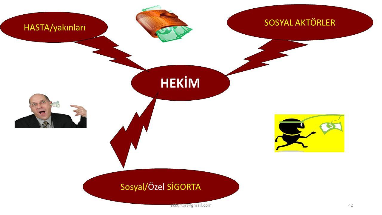 HEKİM HASTA/yakınları SOSYAL AKTÖRLER Sosyal/Özel SİGORTA akkurtbr@gmail.com42