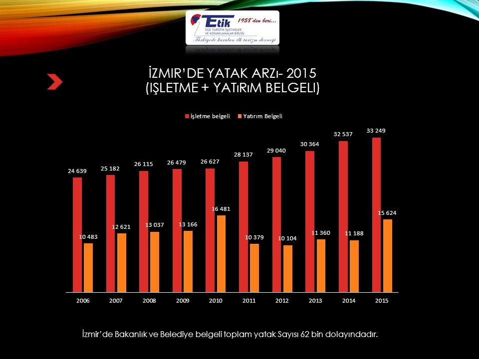 İZMIR'DE YATAK ARZı- 2015 (IŞLETME + YATıRıM BELGELI) İzmir'de Bakanlık ve Belediye belgeli toplam yatak Sayısı 62 bin dolayındadır.