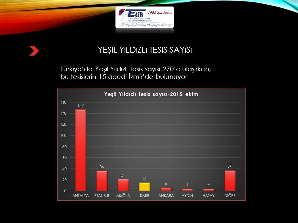 YEŞIL YıLDıZLı TESIS SAYıSı Türkiye'de Yeşil Yıldızlı tesis sayısı 270'e ulaşırken, bu tesislerin 15 adedi İzmir'de bulunuyor