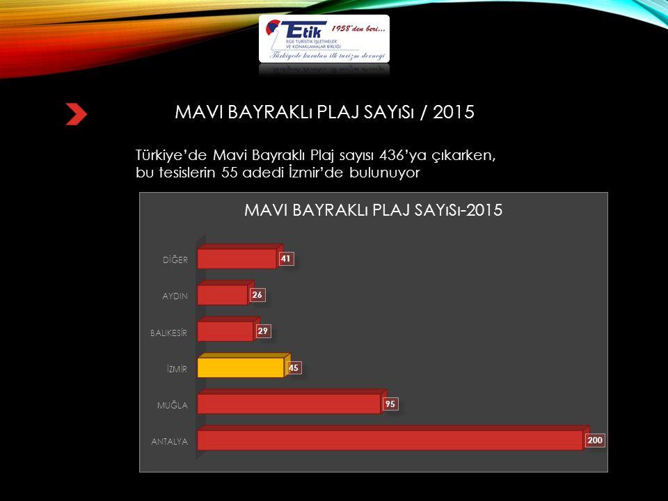 MAVI BAYRAKLı PLAJ SAYıSı / 2015 Türkiye'de Mavi Bayraklı Plaj sayısı 436'ya çıkarken, bu tesislerin 55 adedi İzmir'de bulunuyor