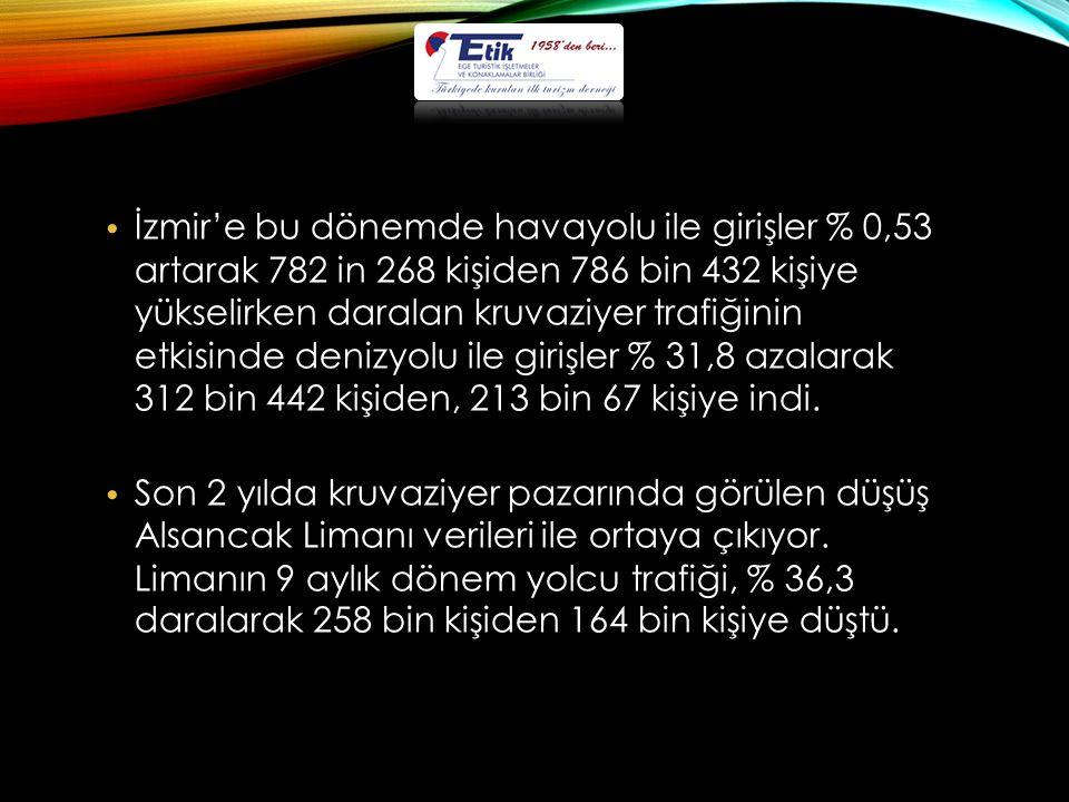 İzmir'e bu dönemde havayolu ile girişler % 0,53 artarak 782 in 268 kişiden 786 bin 432 kişiye yükselirken daralan kruvaziyer trafiğinin etkisinde denizyolu ile girişler % 31,8 azalarak 312 bin 442 kişiden, 213 bin 67 kişiye indi.