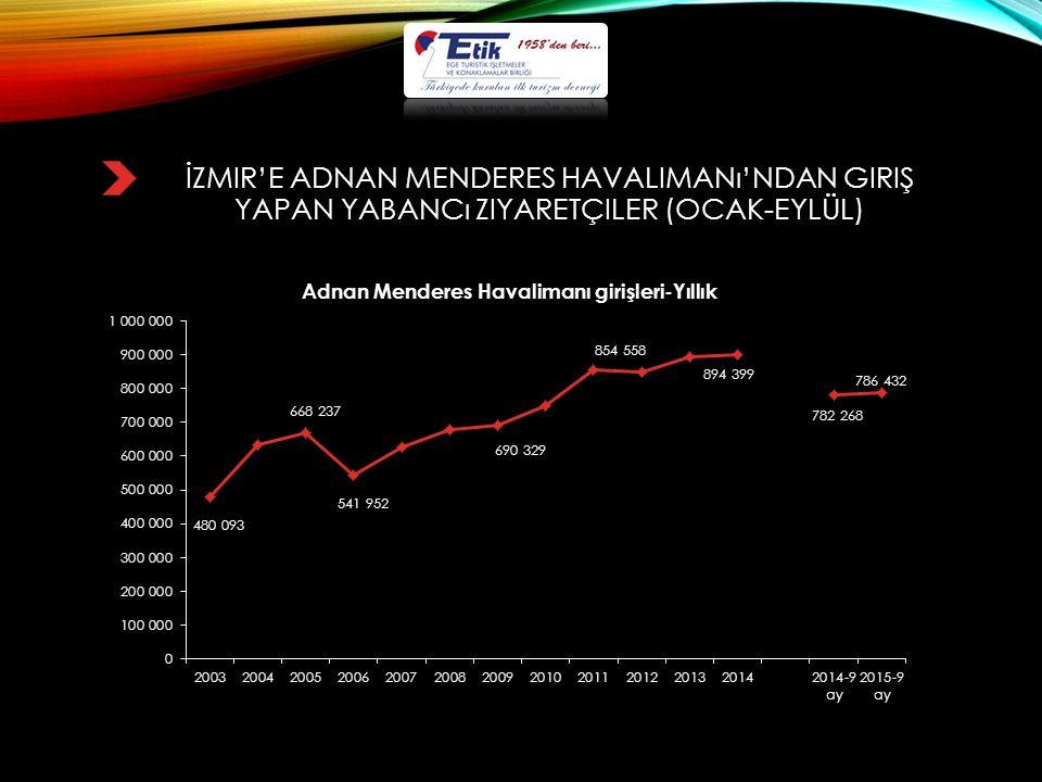 İZMIR'E ADNAN MENDERES HAVALIMANı'NDAN GIRIŞ YAPAN YABANCı ZIYARETÇILER (OCAK-EYLÜL)
