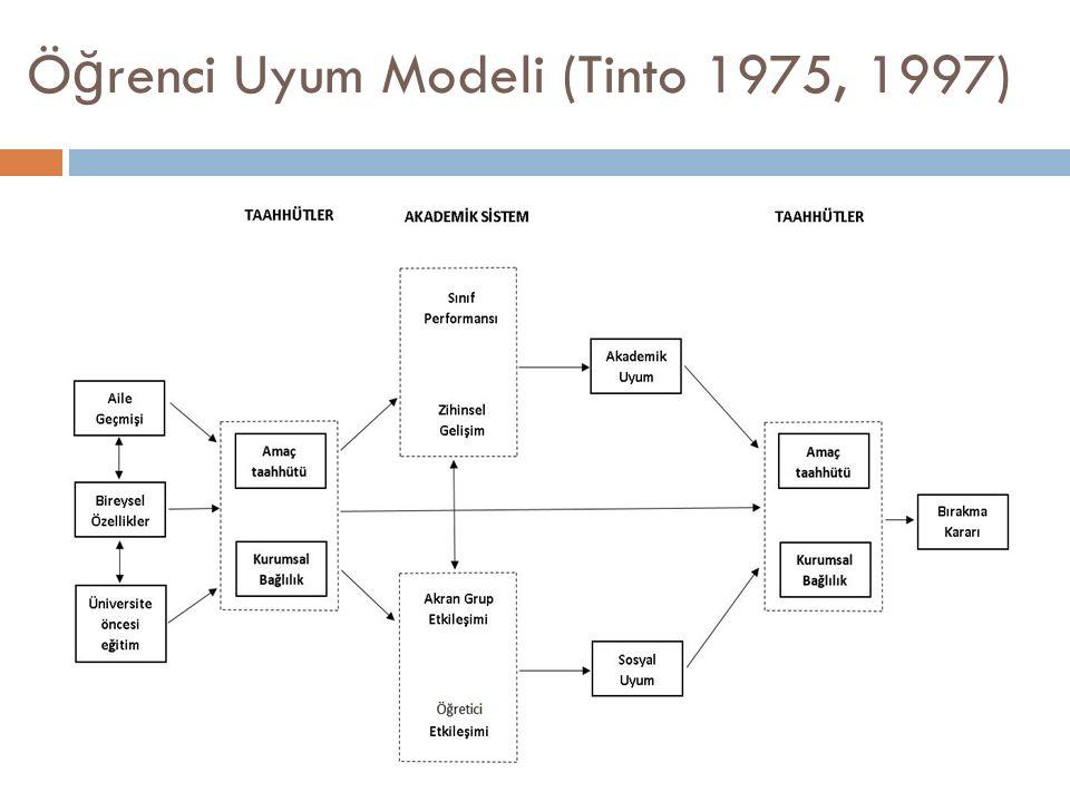 Ö ğ renci Uyum Modeli (Tinto 1975, 1997)