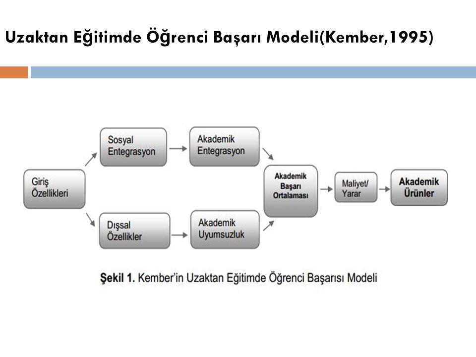 Uzaktan E ğ itimde Ö ğ renci Başarı Modeli(Kember,1995)