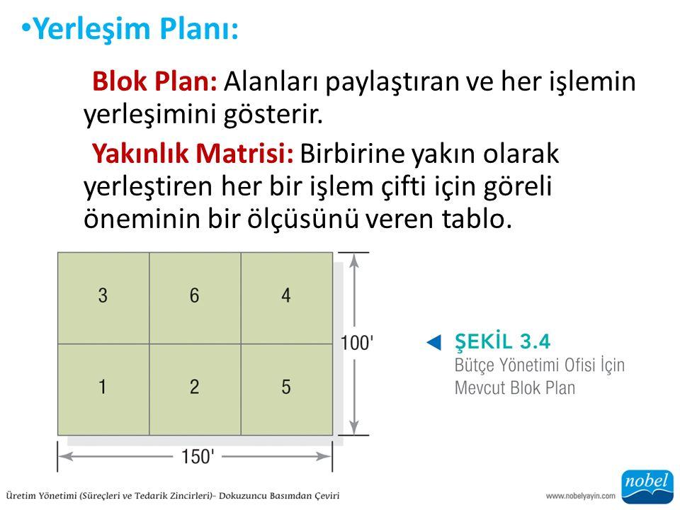 Yerleşim Planı: Blok Plan: Alanları paylaştıran ve her işlemin yerleşimini gösterir.
