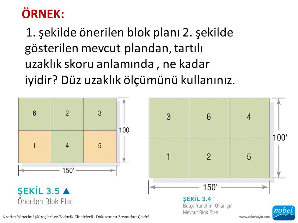 ÖRNEK: 1.şekilde önerilen blok planı 2.