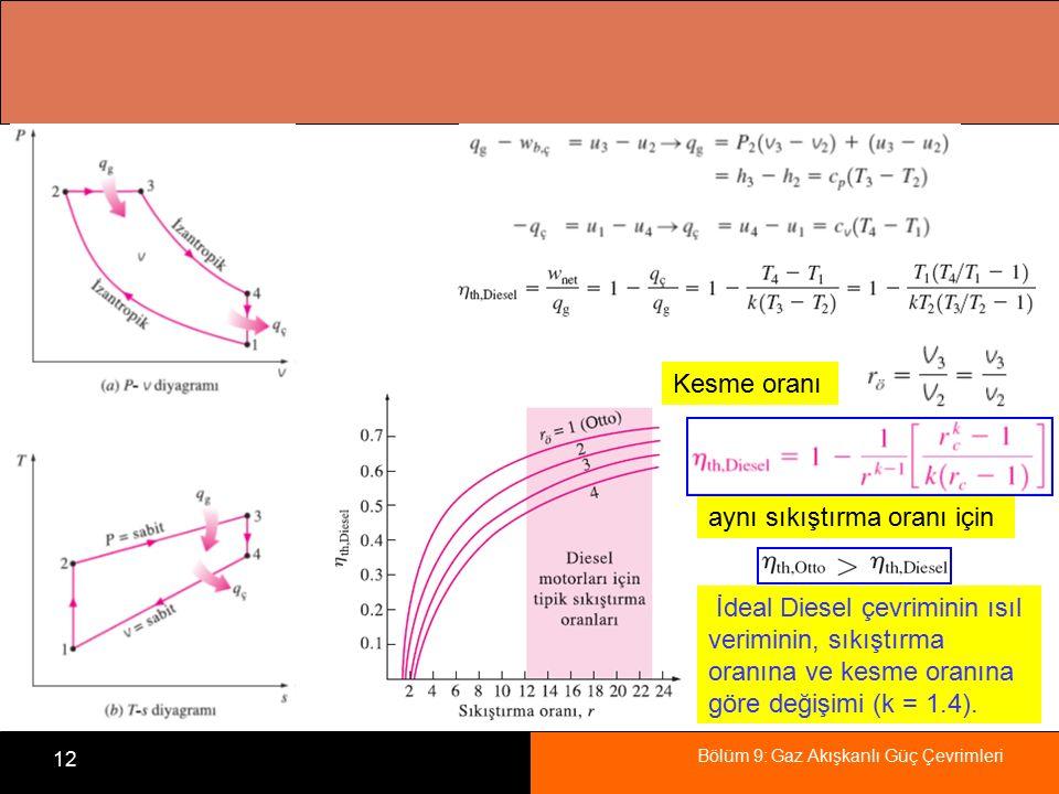 Bölüm 9: Gaz Akışkanlı Güç Çevrimleri 12 İdeal Diesel çevriminin ısıl veriminin, sıkıştırma oranına ve kesme oranına göre değişimi (k = 1.4). aynı sık