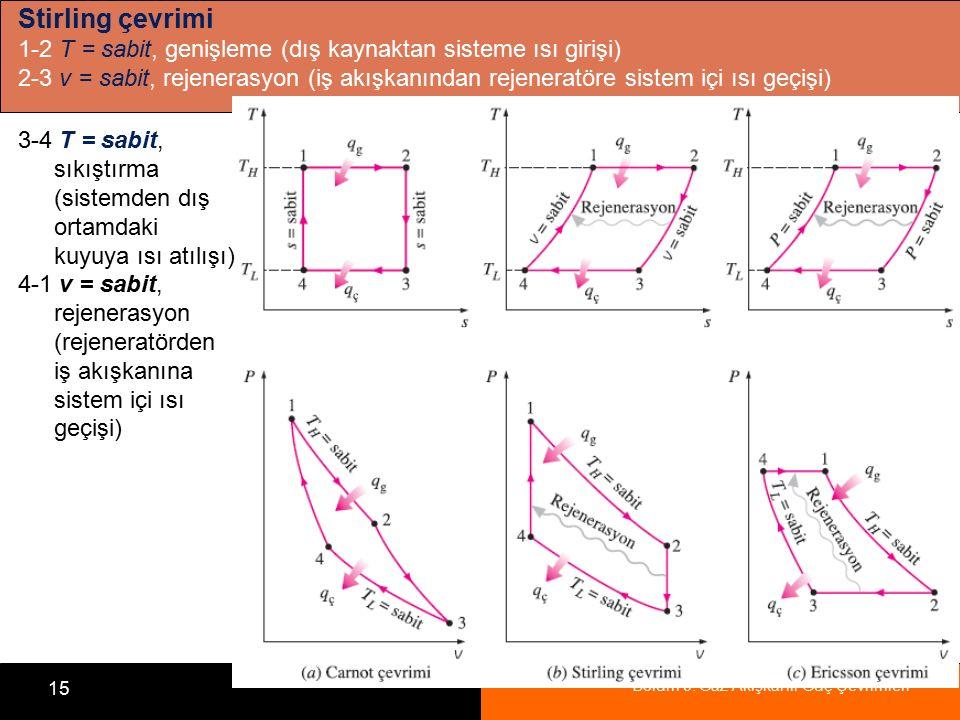 Bölüm 9: Gaz Akışkanlı Güç Çevrimleri 15 Stirling çevrimi 1-2 T = sabit, genişleme (dış kaynaktan sisteme ısı girişi) 2-3 v = sabit, rejenerasyon (iş
