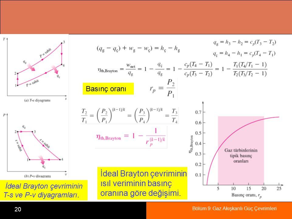 Bölüm 9: Gaz Akışkanlı Güç Çevrimleri 20 İdeal Brayton çevriminin T-s ve P-v diyagramları. Basınç oranı İdeal Brayton çevriminin ısıl veriminin basınç