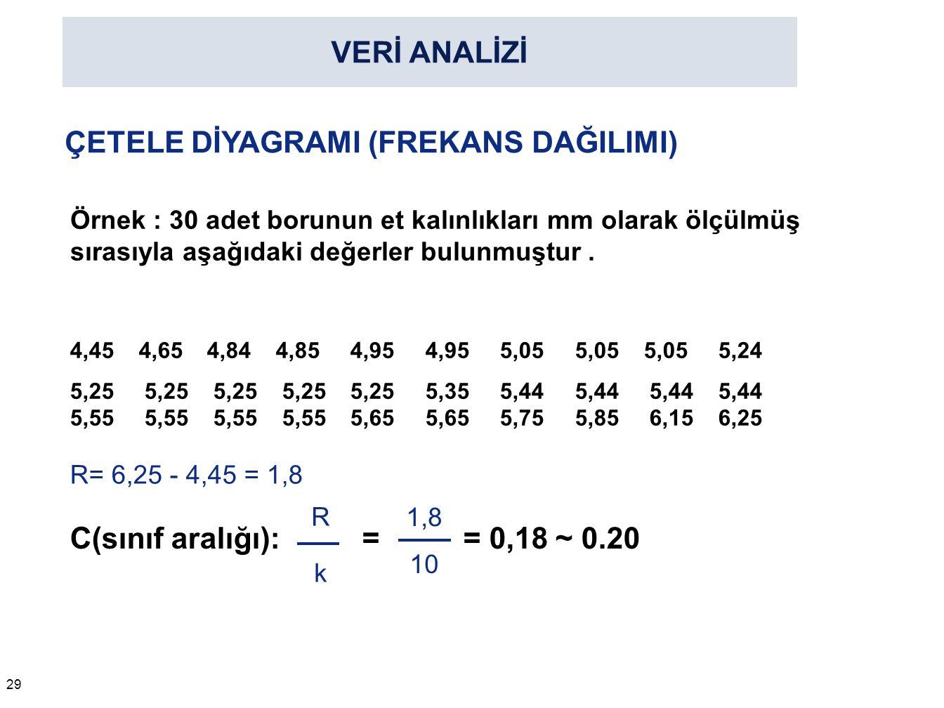 VERİ ANALİZİ 29 ÇETELE DİYAGRAMI (FREKANS DAĞILIMI) Örnek : 30 adet borunun et kalınlıkları mm olarak ölçülmüş sırasıyla aşağıdaki değerler bulunmuştu