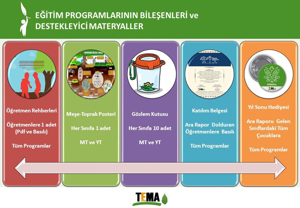 EĞİTİM PROGRAMLARININ BİLEŞENLERİ ve DESTEKLEYİCİ MATERYALLER Öğretmen Rehberleri Öğretmenlere 1 adet (Pdf ve Basılı) Tüm Programlar Meşe-Toprak Poste