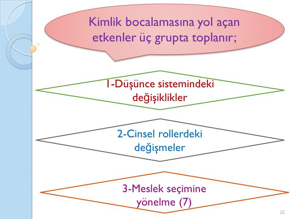Kimlik bocalamasına yol açan etkenler üç grupta toplanır; 1-Düşünce sistemindeki de ğ işiklikler 2-Cinsel rollerdeki de ğ işmeler 3-Meslek seçimine yönelme (7) 25