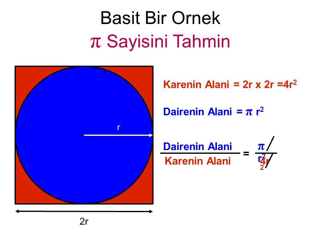 Basit Bir Ornek π Sayisini Tahmin Karenin Alani = 2r x 2r =4r 2 r 2r Dairenin Alani = π r 2 Dairenin Alani Karenin Alani = πr2πr2 4r 2