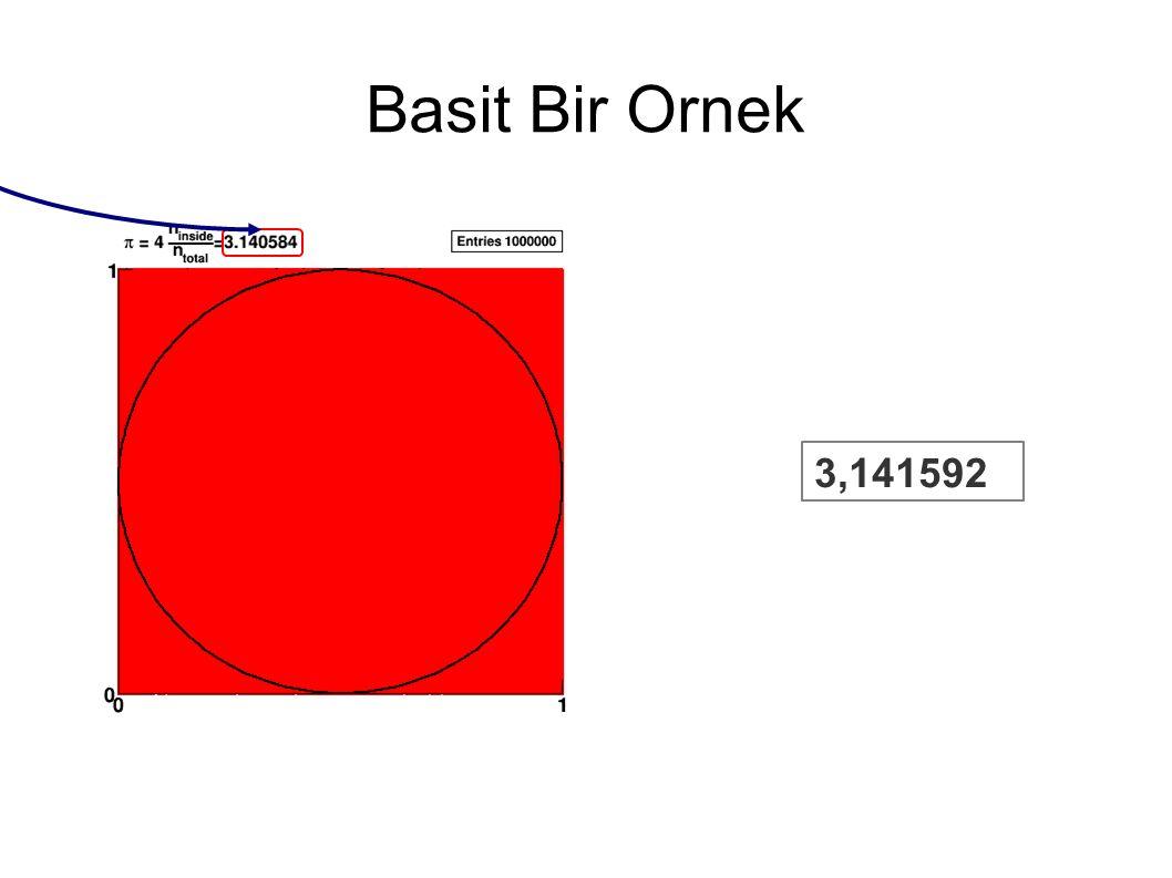 3,141592 Basit Bir Ornek