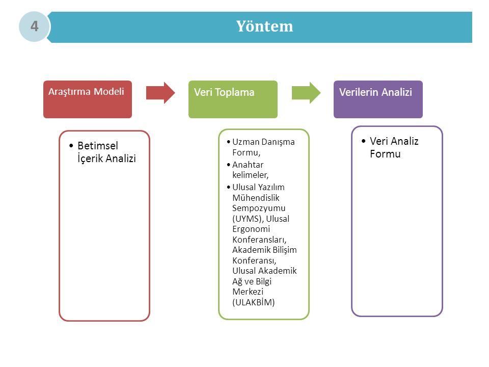 Yöntem 4 Araştırma Modeli Betimsel İçerik Analizi Veri Toplama Uzman Danışma Formu, Anahtar kelimeler, Ulusal Yazılım Mühendislik Sempozyumu (UYMS), Ulusal Ergonomi Konferansları, Akademik Bilişim Konferansı, Ulusal Akademik Ağ ve Bilgi Merkezi (ULAKBİM) Verilerin Analizi Veri Analiz Formu