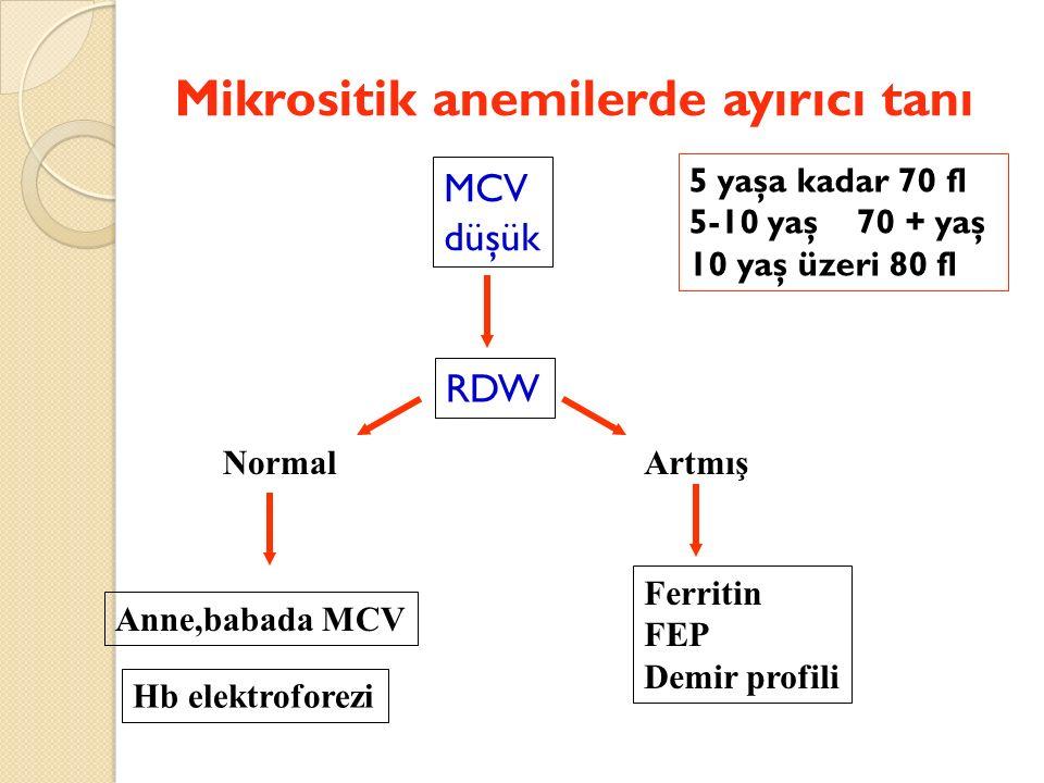 Mikrositik anemilerde ayırıcı tanı MCV düşük RDW NormalArtmış Anne,babada MCV Ferritin FEP Demir profili 5 yaşa kadar 70 fl 5-10 yaş 70 + yaş 10 yaş üzeri 80 fl Hb elektroforezi