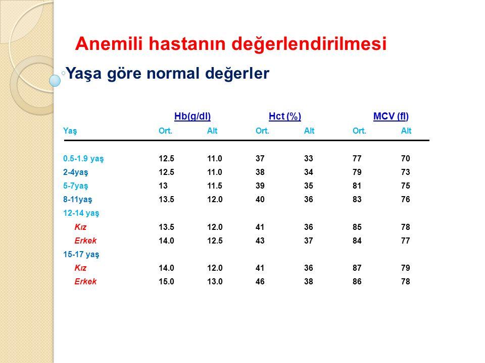 Anemili hastanın değerlendirilmesi Hb(g/dl)Hct (%)MCV (fl) Kordon Kanı 13.53398 2 ay 9.02877 2-6 ay 9.52974 6 ay - 2 yaş 10.53370 2 yaş - 5 yaş 11.03475 5 yaş - 10 yaş 11.53570 + yaş 10 yaş üzeri 12.03680 Yaşa göre alt değerler