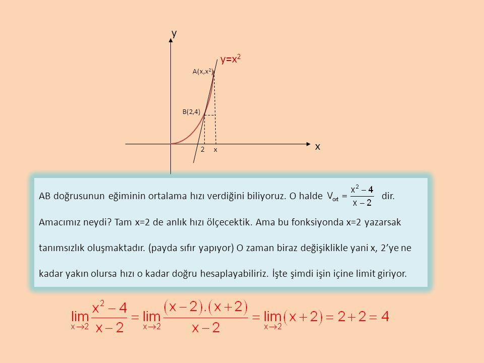 y x y=x 2 2x A(x,x 2 ) B(2,4) AB doğrusunun eğiminin ortalama hızı verdiğini biliyoruz.
