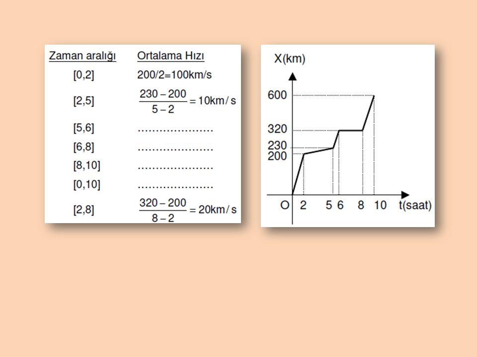 Soru 3: y= f(x) = x 2 +x+1 fonksiyonu veriliyor. f'(0) değeri kaçtır? Çözüm: tanımını kullanalım.