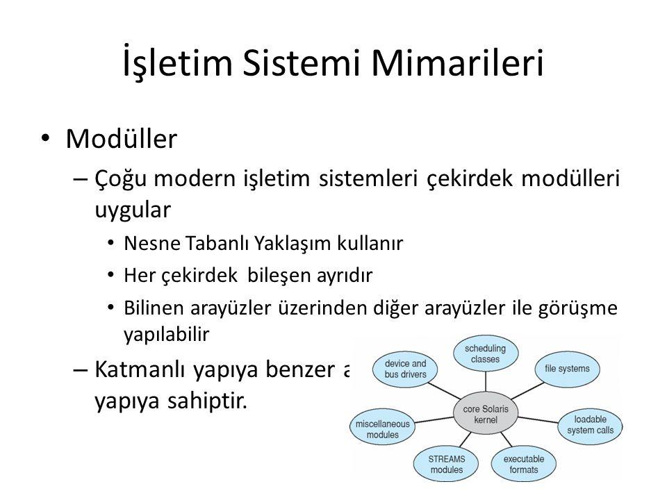 İşletim Sistemi Mimarileri Modüller – Çoğu modern işletim sistemleri çekirdek modülleri uygular Nesne Tabanlı Yaklaşım kullanır Her çekirdek bileşen a