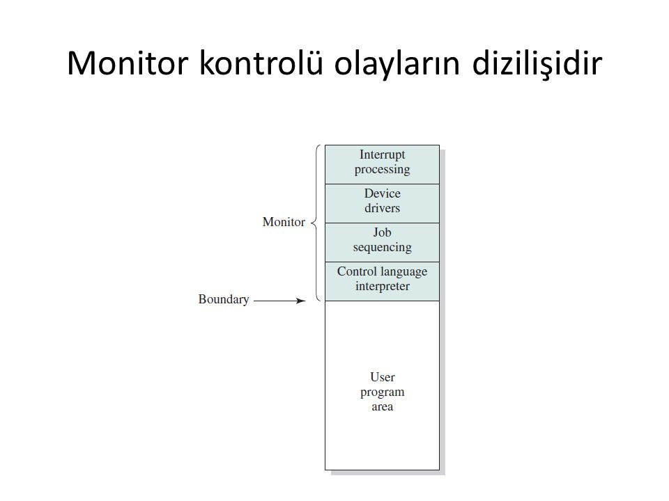 Monitor kontrolü olayların dizilişidir