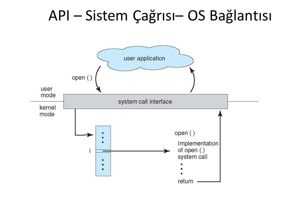 API – Sistem Çağrısı– OS Bağlantısı