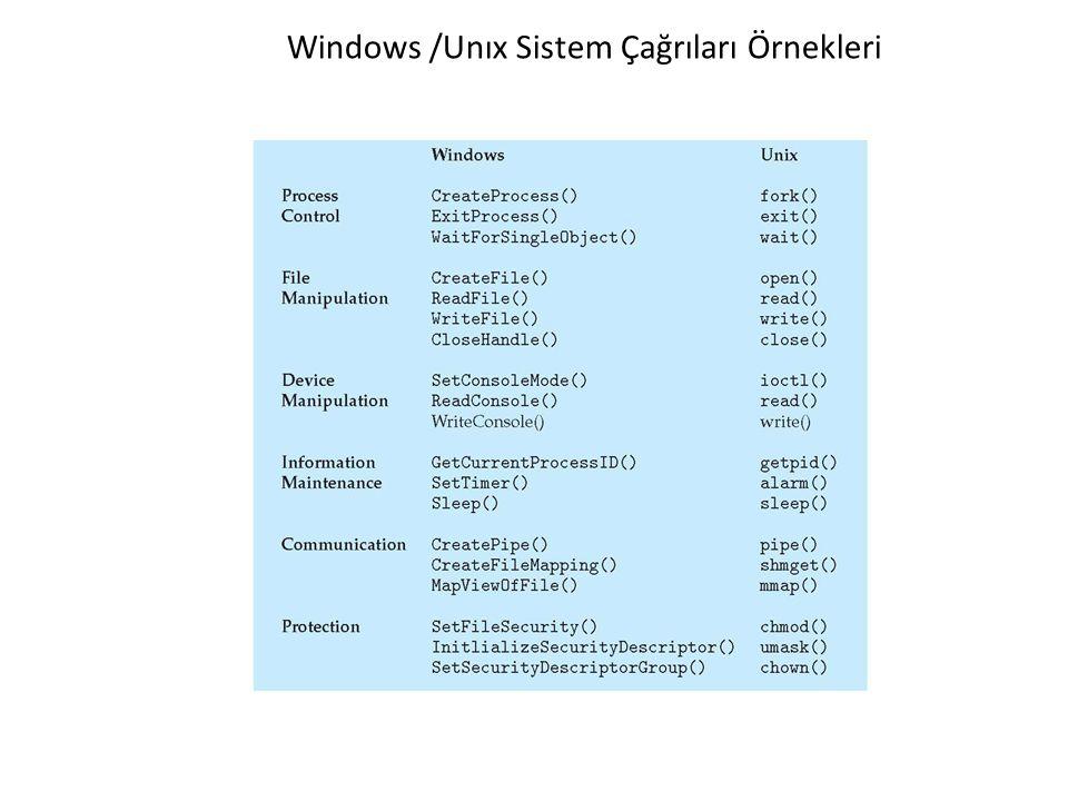 Windows /Unıx Sistem Çağrıları Örnekleri