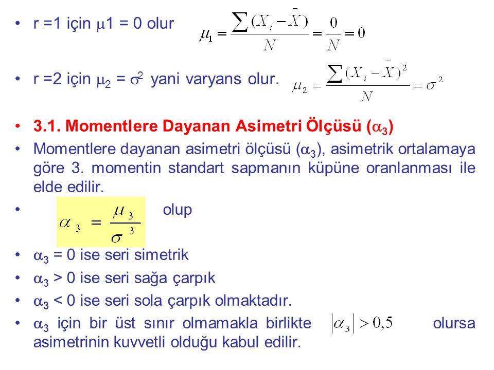 r =1 için  1 = 0 olur r =2 için  2 =  2 yani varyans olur. 3.1. Momentlere Dayanan Asimetri Ölçüsü (  3 ) Momentlere dayanan asimetri ölçüsü (  3