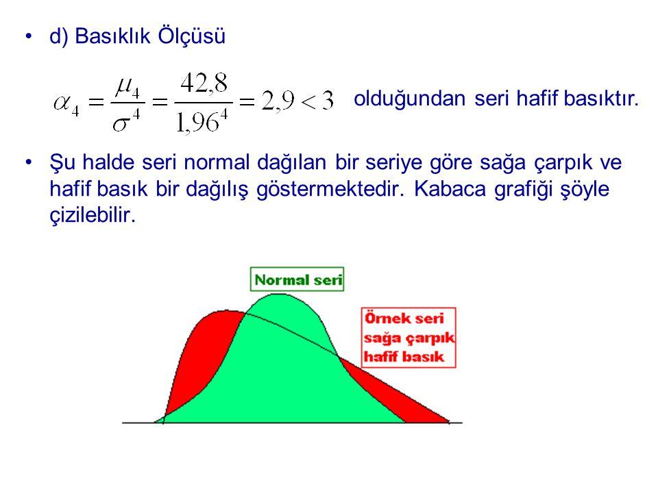 d) Basıklık Ölçüsü Şu halde seri normal dağılan bir seriye göre sağa çarpık ve hafif basık bir dağılış göstermektedir. Kabaca grafiği şöyle çizilebili
