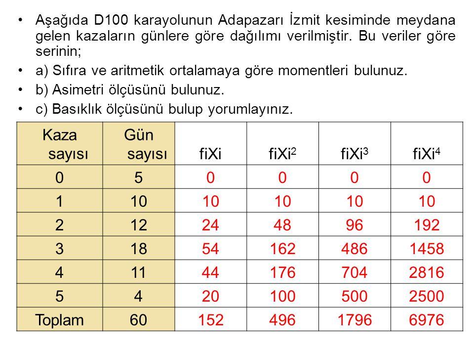 Aşağıda D100 karayolunun Adapazarı İzmit kesiminde meydana gelen kazaların günlere göre dağılımı verilmiştir. Bu veriler göre serinin; a) Sıfıra ve ar