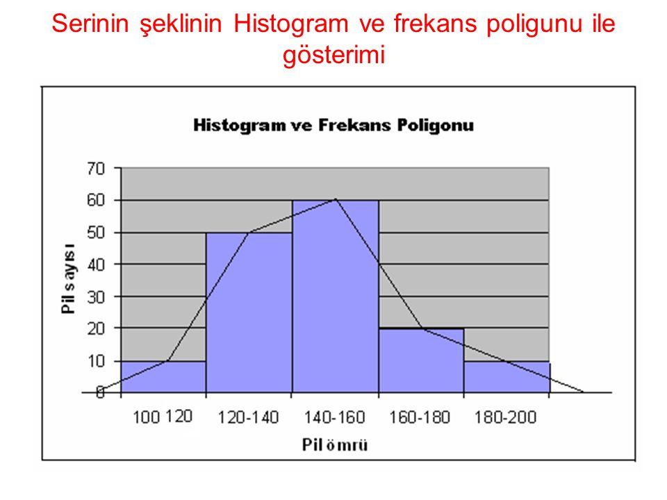 c) Asimetri ve basıklık ölçüleri Asimetri ölçüsü (  3 ) Basıklık ölçüsü (  4 )