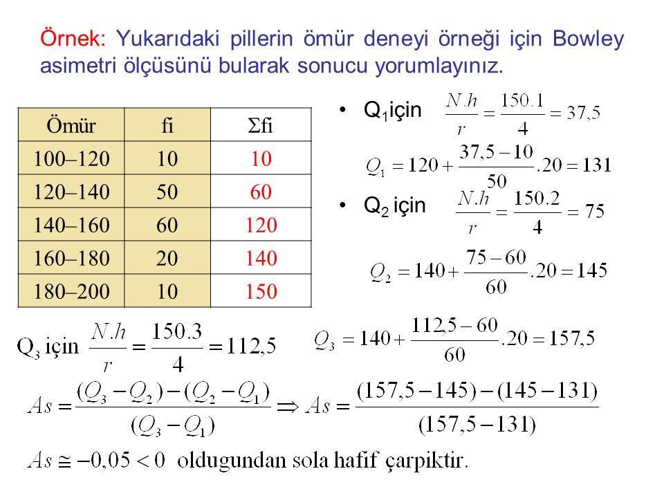 Örnek: Yukarıdaki pillerin ömür deneyi örneği için Bowley asimetri ölçüsünü bularak sonucu yorumlayınız. Q 1 için Q 2 için Ömürfi  fi 100–12010 120–1