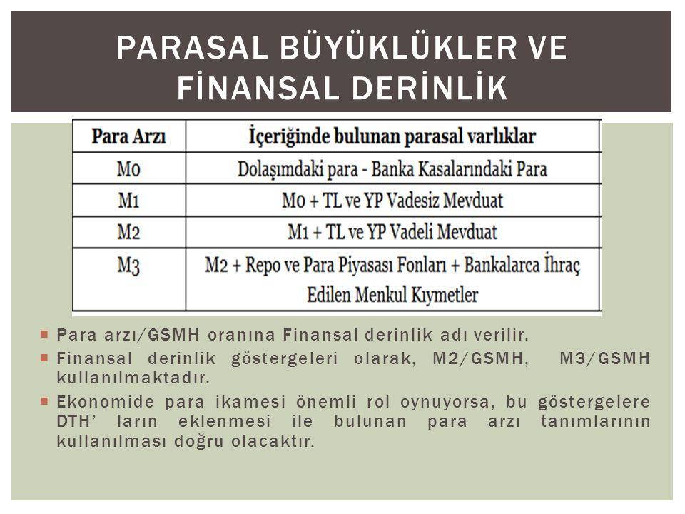  Para arzı/GSMH oranına Finansal derinlik adı verilir.  Finansal derinlik göstergeleri olarak, M2/GSMH, M3/GSMH kullanılmaktadır.  Ekonomide para i
