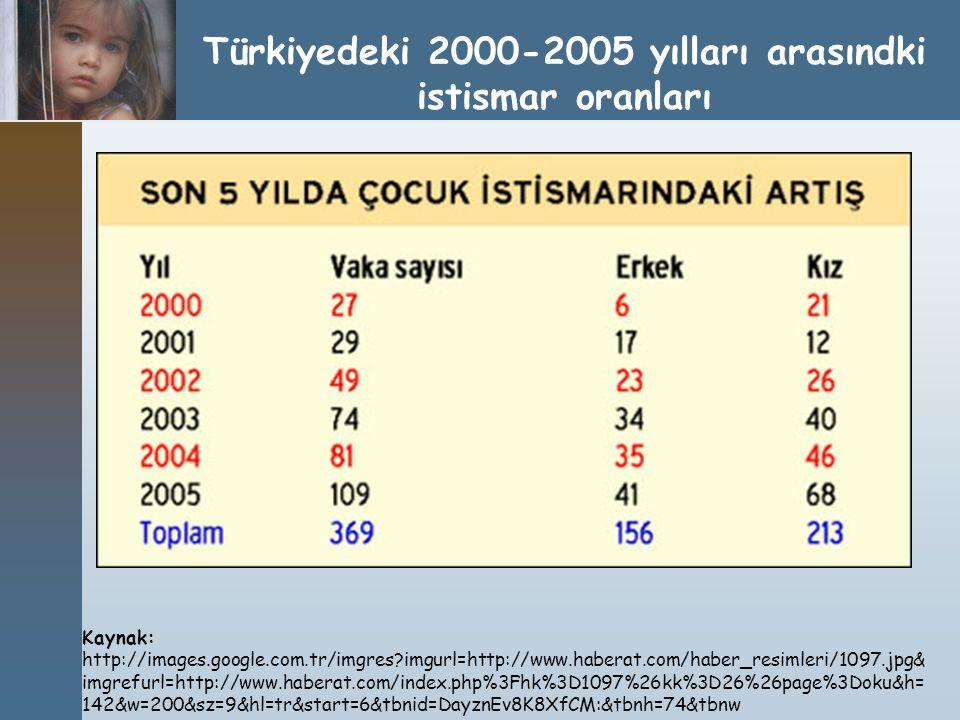 Türkiyedeki 2000-2005 yılları arasındki istismar oranları Kaynak: http://images.google.com.tr/imgres?imgurl=http://www.haberat.com/haber_resimleri/109
