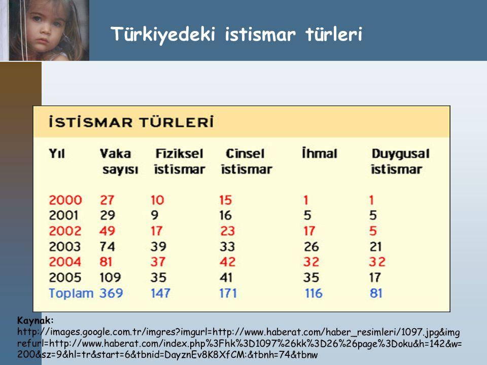 Türkiyedeki istismar türleri