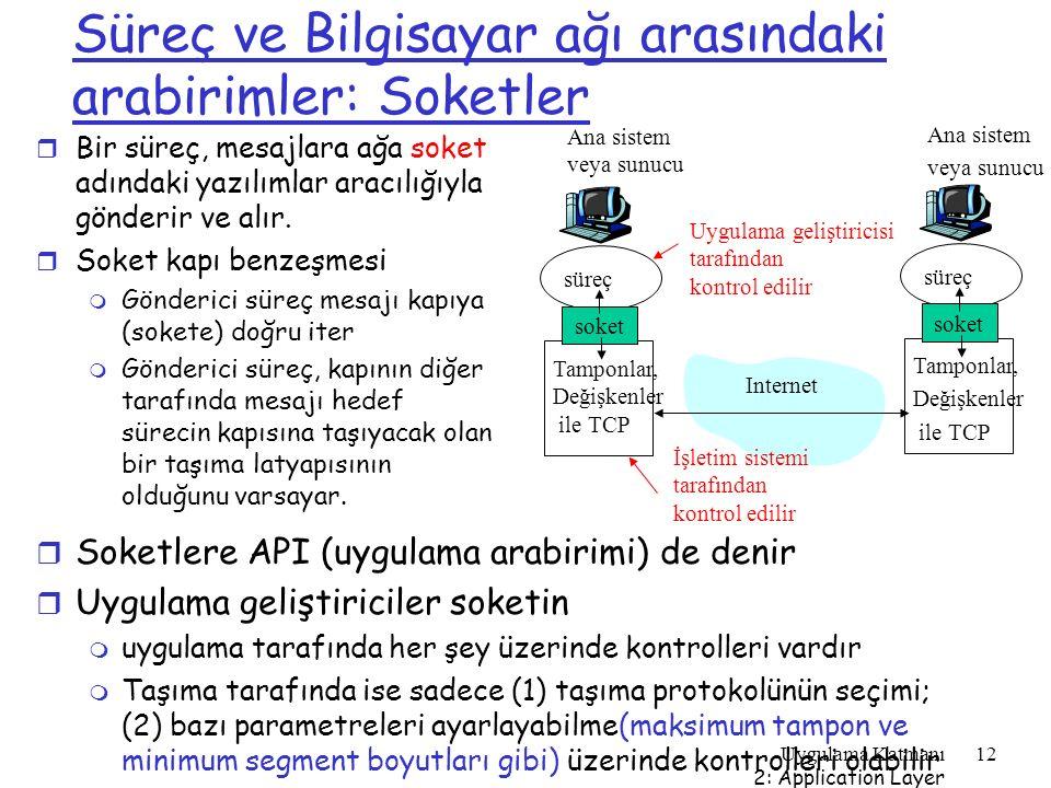 Uygulama Katmanı 2: Application Layer 12 Süreç ve Bilgisayar ağı arasındaki arabirimler: Soketler r Bir süreç, mesajlara ağa soket adındaki yazılımlar