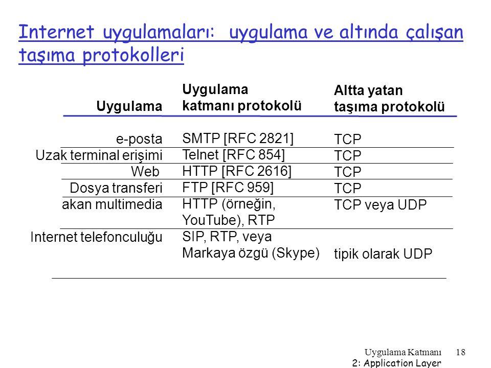Uygulama Katmanı 2: Application Layer 18 Internet uygulamaları: uygulama ve altında çalışan taşıma protokolleri Uygulama e-posta Uzak terminal erişimi