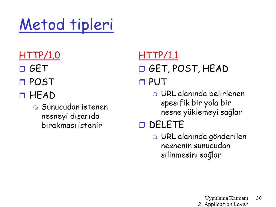 Uygulama Katmanı 2: Application Layer 30 Metod tipleri HTTP/1.0 r GET r POST r HEAD m Sunucudan istenen nesneyi dışarıda bırakması istenir HTTP/1.1 r