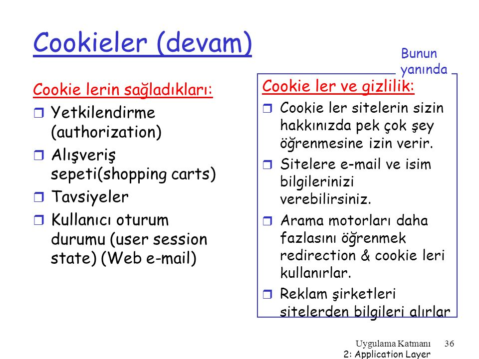 Uygulama Katmanı 2: Application Layer 36 Cookieler (devam) Cookie lerin sağladıkları: r Yetkilendirme (authorization) r Alışveriş sepeti(shopping cart