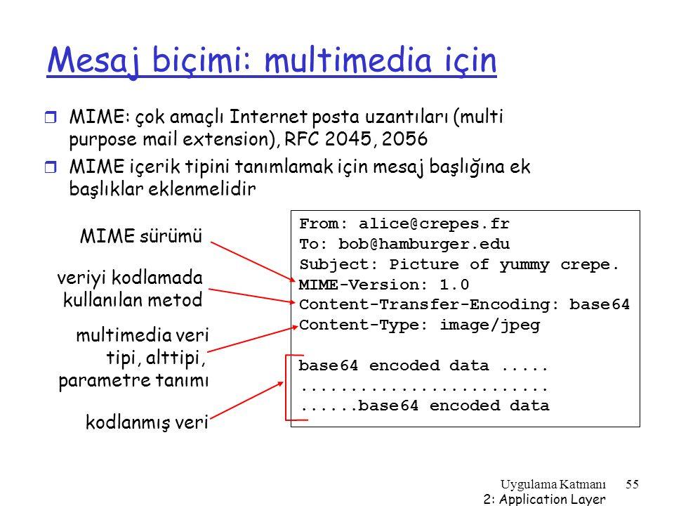 Uygulama Katmanı 2: Application Layer 55 Mesaj biçimi: multimedia için r MIME: çok amaçlı Internet posta uzantıları (multi purpose mail extension), RF