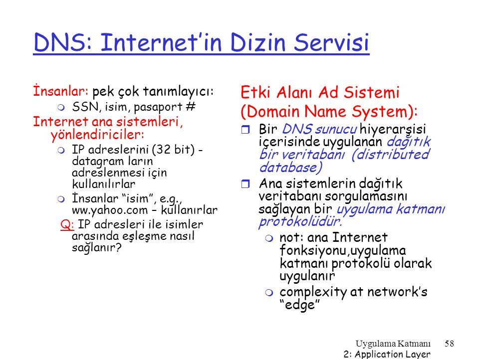 Uygulama Katmanı 2: Application Layer 58 DNS: Internet'in Dizin Servisi İnsanlar: pek çok tanımlayıcı: m SSN, isim, pasaport # Internet ana sistemleri