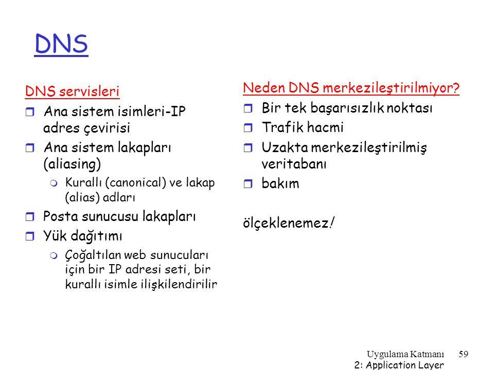 Uygulama Katmanı 2: Application Layer 59 DNS Neden DNS merkezileştirilmiyor? r Bir tek başarısızlık noktası r Trafik hacmi r Uzakta merkezileştirilmiş
