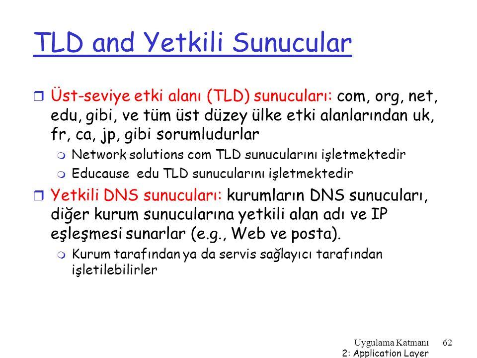 Uygulama Katmanı 2: Application Layer 62 TLD and Yetkili Sunucular r Üst-seviye etki alanı (TLD) sunucuları: com, org, net, edu, gibi, ve tüm üst düze